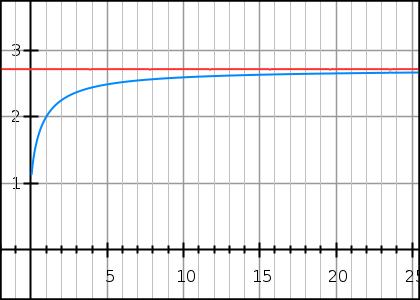 limit approaches e